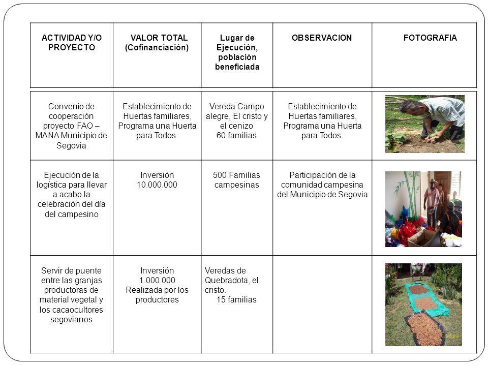 ACTIVIDAD Y/O PROYECTO VALOR TOTAL (Cofinanciación) Lugar de Ejecución, población beneficiada OBSERVACIONFOTOGRAFIA Convenio de cooperación proyecto F