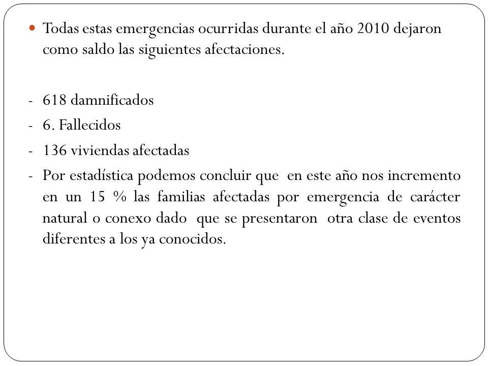 Todas estas emergencias ocurridas durante el año 2010 dejaron como saldo las siguientes afectaciones. -618 damnificados -6. Fallecidos -136 viviendas