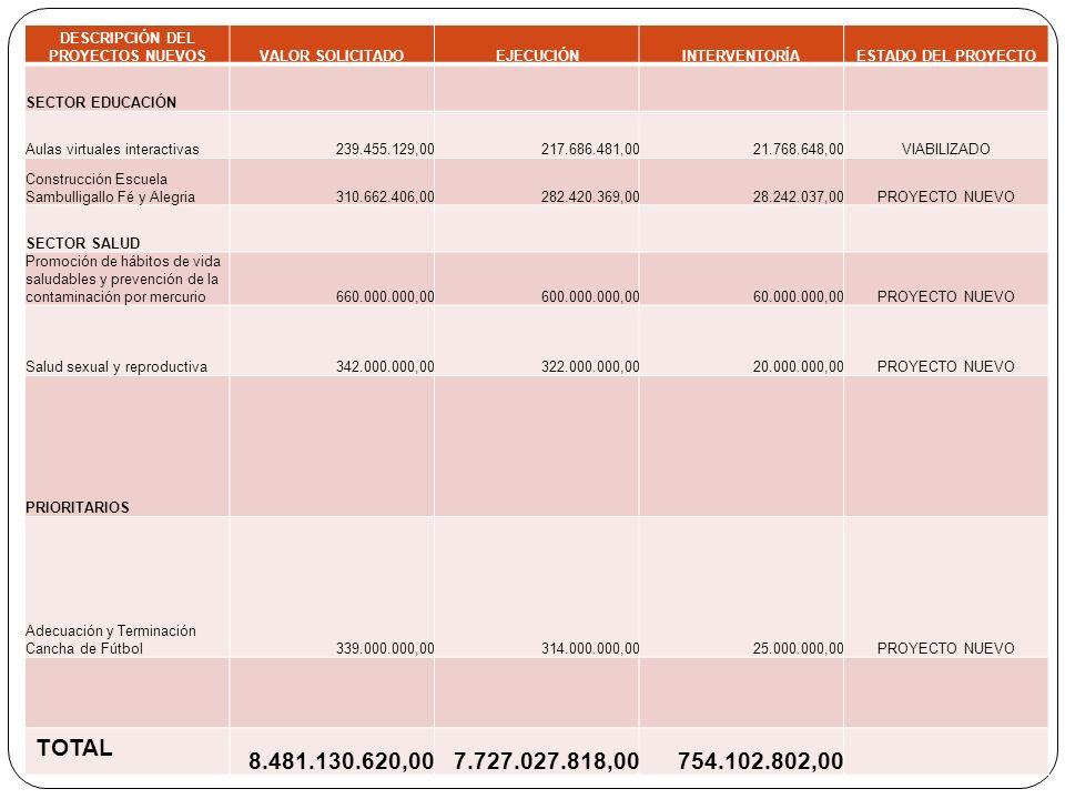 DESCRIPCIÓN DEL PROYECTOS NUEVOSVALOR SOLICITADOEJECUCIÓNINTERVENTORÍAESTADO DEL PROYECTO SECTOR EDUCACIÓN Aulas virtuales interactivas239.455.129,002
