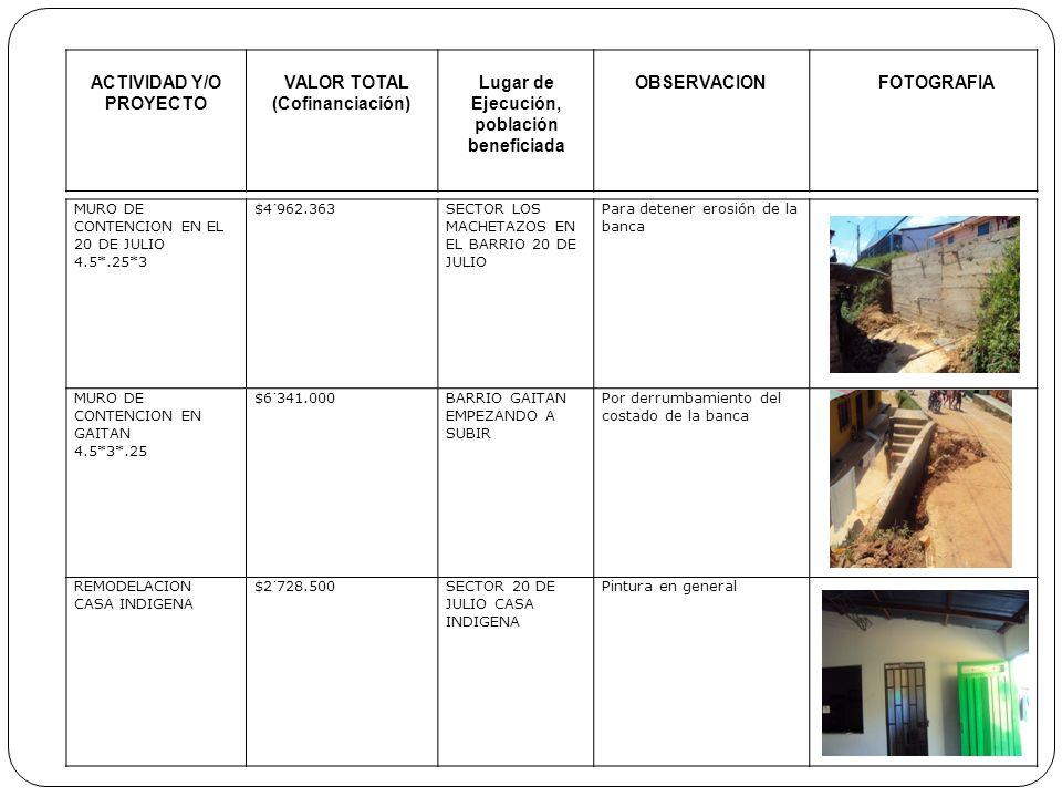 ACTIVIDAD Y/O PROYECTO VALOR TOTAL (Cofinanciación) Lugar de Ejecución, población beneficiada OBSERVACIONFOTOGRAFIA Acompañamiento técnico a Mujeres Inversión, Red de mujeres 10.000.000 20 Beneficiarias Asistencia y capacitación técnica en la adecuación de galpones de pollos de engorde Capitalización encadenamiento productivo, bovinos doble propósito en Segovia, para familias en retorno y/o proceso de retorno Inversión 500.000 65 familiasSe hizo visita de campo para observar el estado de los animales con respecto a su crecimiento y manutención Proyectos de aula y huertas escolares Inversión Gobernación de Antioquia 5.000.000 Vereda C/alegre, escuela, el aporriado, Sambuyigallo y Galán.