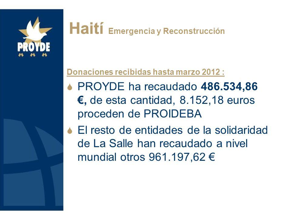 Donaciones recibidas hasta marzo 2012 : PROYDE ha recaudado 486.534,86, de esta cantidad, 8.152,18 euros proceden de PROIDEBA El resto de entidades de la solidaridad de La Salle han recaudado a nivel mundial otros 961.197,62 HaitíHaití Emergencia y Reconstrucción