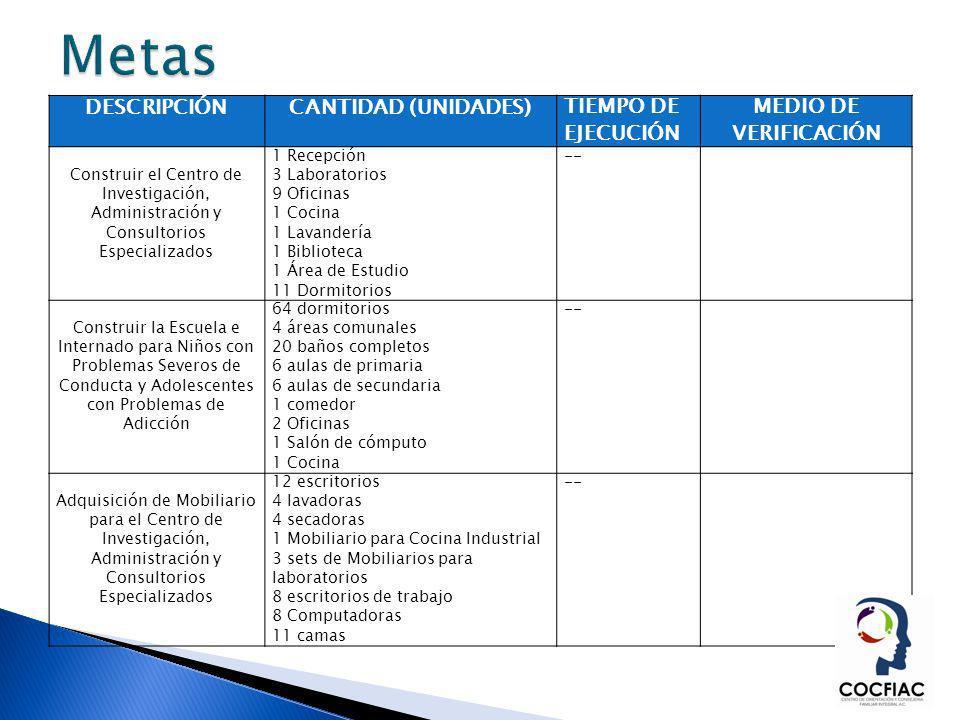 DESCRIPCIÓNCANTIDAD (UNIDADES)TIEMPO DE EJECUCIÓN MEDIO DE VERIFICACIÓN Construir el Centro de Investigación, Administración y Consultorios Especializ