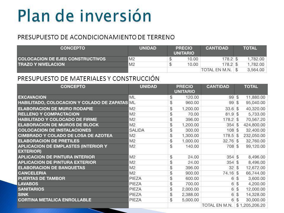 PRESUPUESTO DE ACONDICIONAMIENTO DE TERRENO PRESUPUESTO DE MATERIALES Y CONSTRUCCIÓN