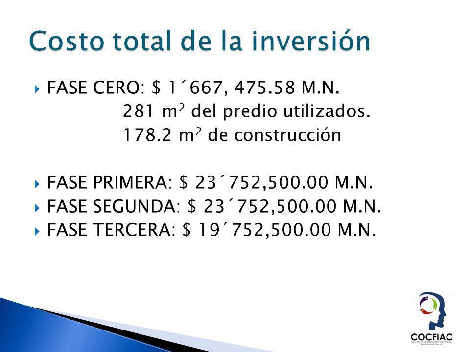 FASE CERO: $ 1´667, 475.58 M.N. 281 m 2 del predio utilizados. 178.2 m 2 de construcción FASE PRIMERA: $ 23´752,500.00 M.N. FASE SEGUNDA: $ 23´752,500