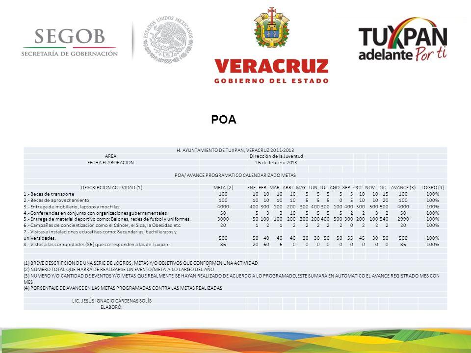 H. AYUNTAMIENTO DE TUXPAN, VERACRUZ 2011-2013 AREA:Dirección de la Juventud FECHA ELABORACION:16 de febrero 2013 POA/ AVANCE PROGRAMATICO CALENDARIZAD