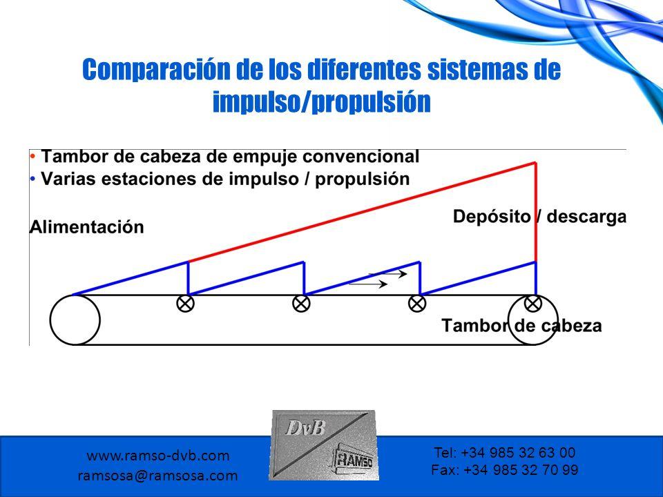 www.ramso-dvb.com ramsosa@ramsosa.com Tel: +34 985 32 63 00 Fax: +34 985 32 70 99 Especificaciones de la construcción