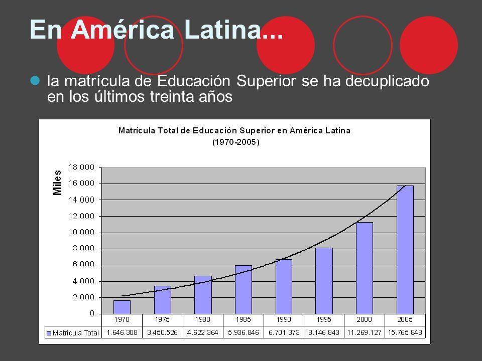 En América Latina... la matrícula de Educación Superior se ha decuplicado en los últimos treinta años