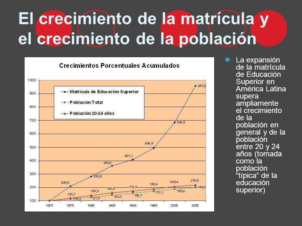 El crecimiento de la matrícula y el crecimiento de la población La expansión de la matrícula de Educación Superior en América Latina supera ampliamente el crecimiento de la población en general y de la población entre 20 y 24 años (tomada como la población típica de la educación superior)