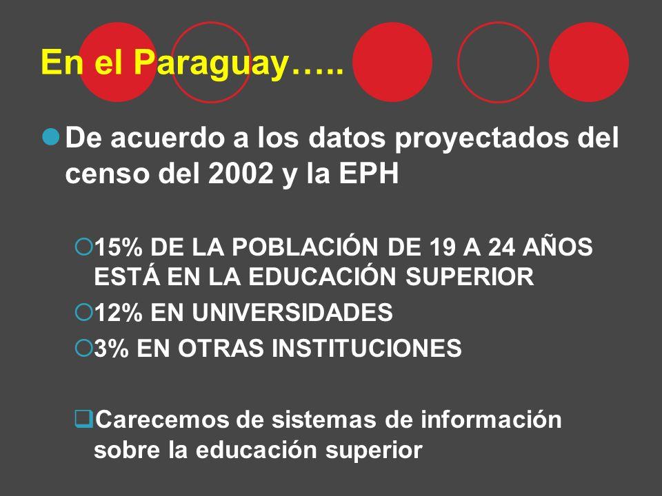 En el Paraguay….. De acuerdo a los datos proyectados del censo del 2002 y la EPH 15% DE LA POBLACIÓN DE 19 A 24 AÑOS ESTÁ EN LA EDUCACIÓN SUPERIOR 12%