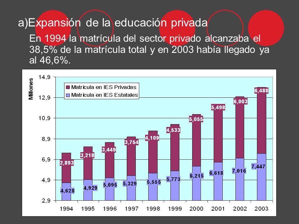 a)Expansión de la educación privada En 1994 la matrícula del sector privado alcanzaba el 38,5% de la matrícula total y en 2003 había llegado ya al 46,6%.