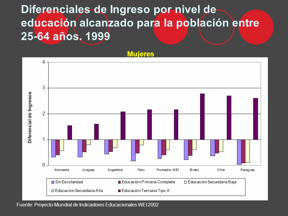 Diferenciales de Ingreso por nivel de educación alcanzado para la población entre 25-64 años. 1999 Mujeres Fuente: Proyecto Mundial de Indicadores Edu