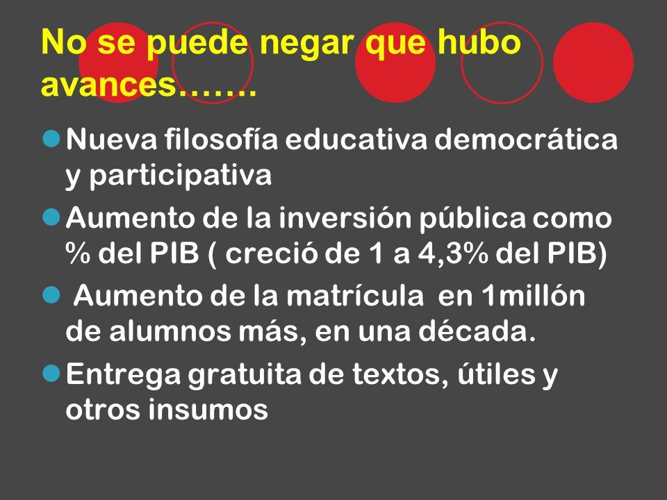 No se puede negar que hubo avances……. Nueva filosofía educativa democrática y participativa Aumento de la inversión pública como % del PIB ( creció de