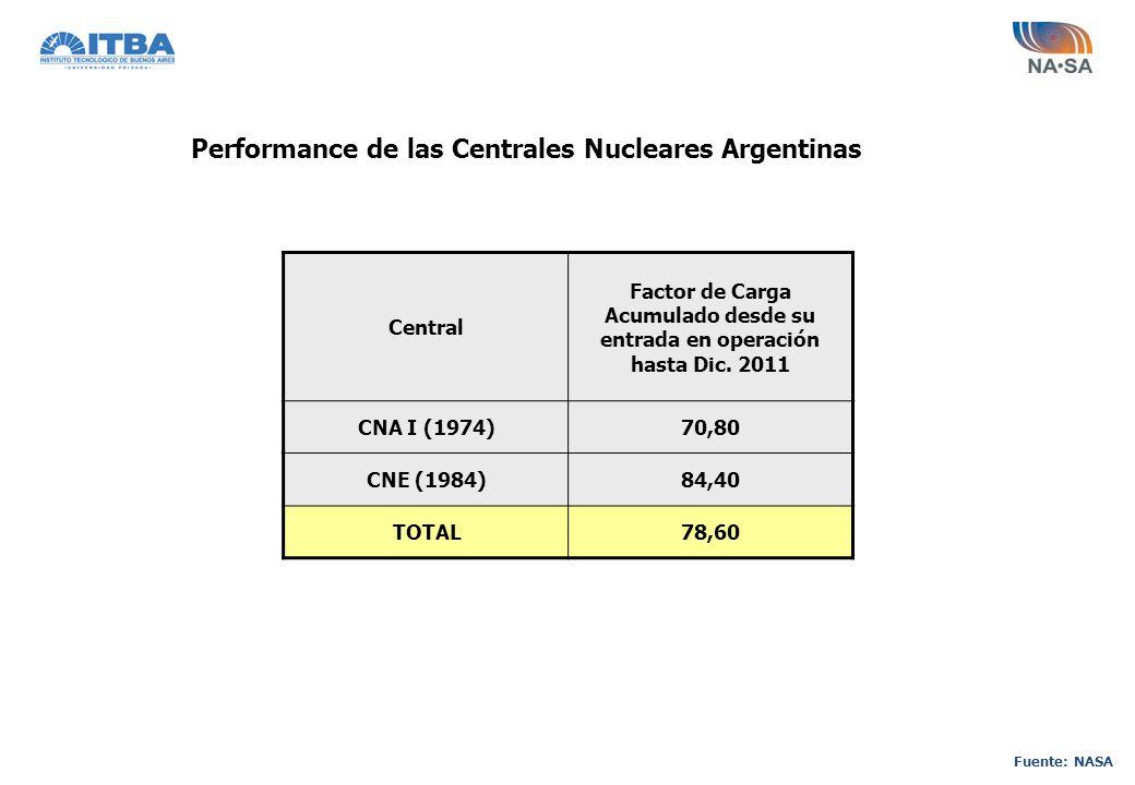Fuente: NASA Central Factor de Carga Acumulado desde su entrada en operación hasta Dic. 2011 CNA I (1974)70,80 CNE (1984)84,40 TOTAL78,60 Performance