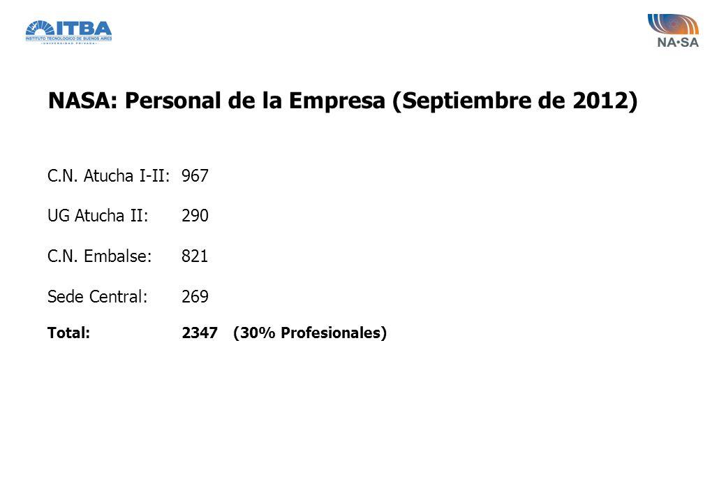 NASA: Personal de la Empresa (Septiembre de 2012) C.N. Atucha I-II:967 UG Atucha II:290 C.N. Embalse:821 Sede Central: 269 Total:2347 (30% Profesional