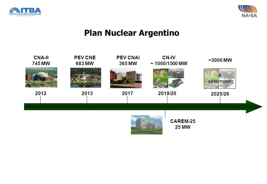 2012 CNA-II 745 MW PEV CNE 683 MW 2013 CN-IV ~ 1000/1500 MW 2019/20 ~3000 MW A determinar Plan Nuclear Argentino CAREM-25 25 MW 2025/26 2017 PEV CNAI