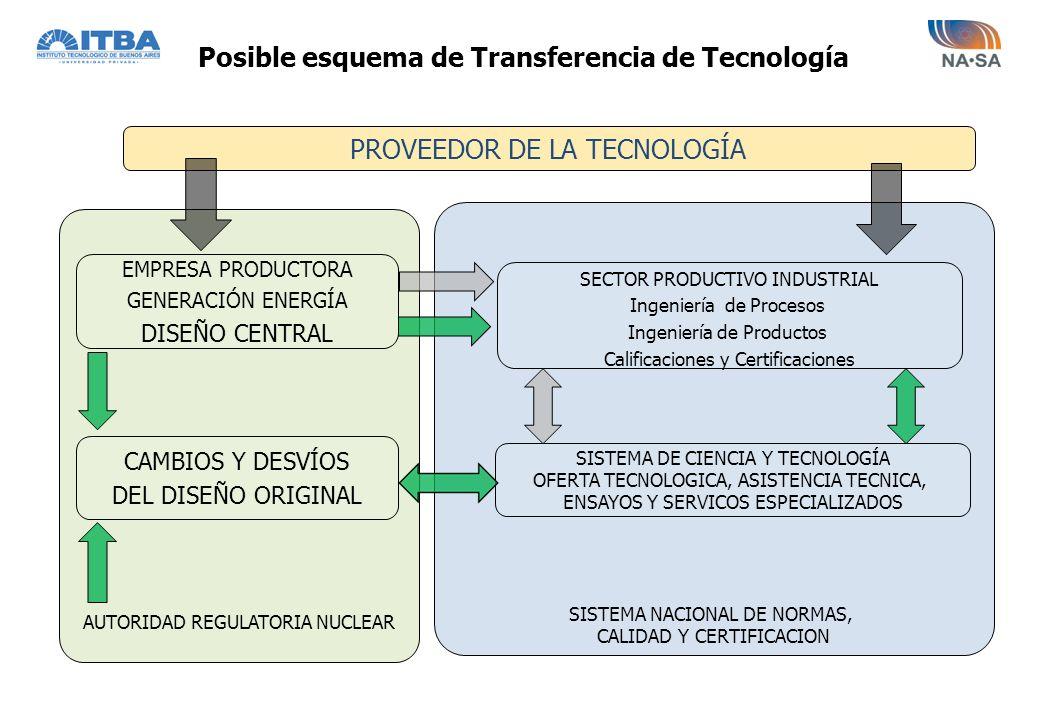 SISTEMA NACIONAL DE NORMAS, CALIDAD Y CERTIFICACION AUTORIDAD REGULATORIA NUCLEAR PROVEEDOR DE LA TECNOLOGÍA SISTEMA DE CIENCIA Y TECNOLOGÍA OFERTA TE