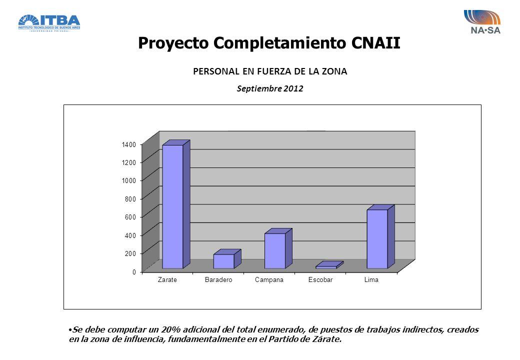 PERSONAL EN FUERZA DE LA ZONA Septiembre 2012 Se debe computar un 20% adicional del total enumerado, de puestos de trabajos indirectos, creados en la
