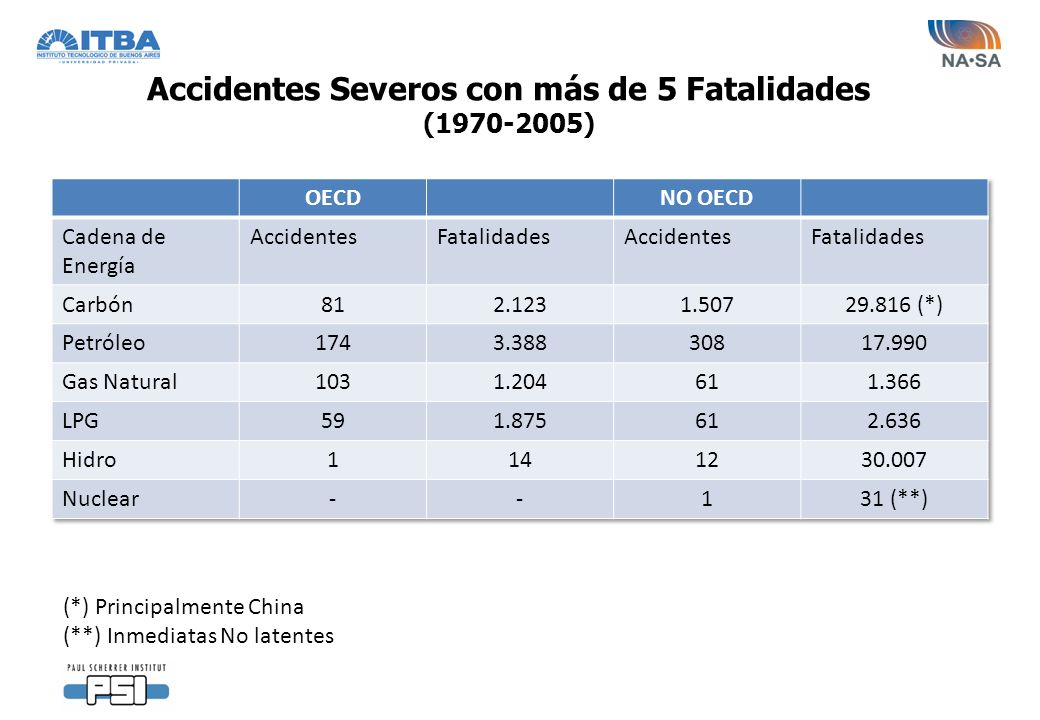 Accidentes Severos con más de 5 Fatalidades (1970-2005) (*) Principalmente China (**) Inmediatas No latentes