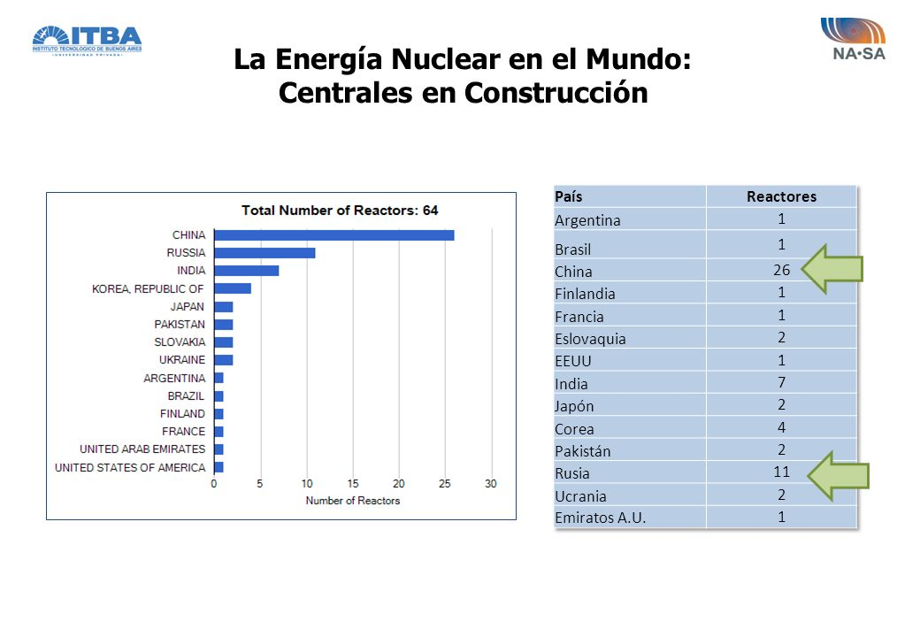 4º Central Nuclear Precalificados 21/12/10 y cambios 2012 RusiaROSATOM, VVER 1000, 1000 MW CoreaKEPCO, OPR 1000 y APR 1400, 1000 MW /1400 MW ChinaCNNC, ACP 1000, 1000 MW Francia AREVA, EPR, 1600 MW; ATMEA 1000 MW USA WESTINGHOUSE, AP 1000, 1000 MW GENERAL ELECTRIC, BWR 1000 EN ANÁLISIS