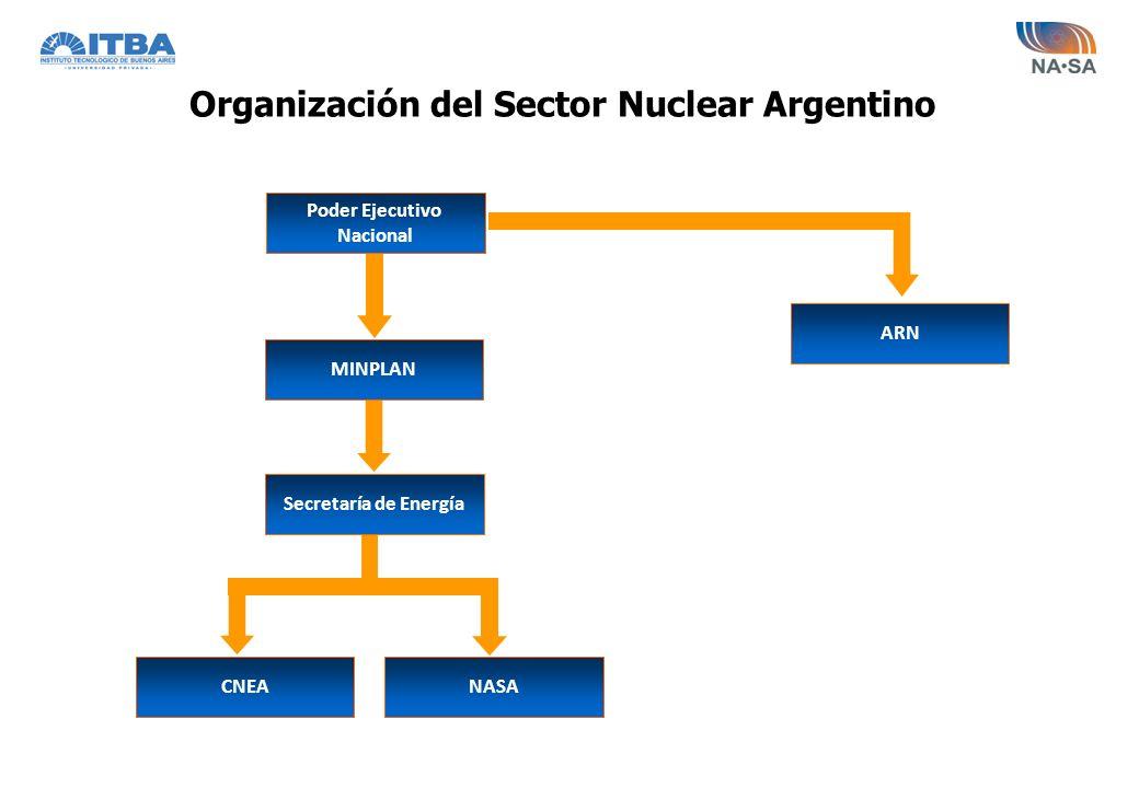 Empresas e Instituciones del Sector Nuclear Argentino NASA(Operación y Construcción de Centrales Nucleares) CNEA(Investigación y Desarrollo) CONUAR(Fábrica de Elementos Combustibles ) FAE(Elementos de Zircaloy) ENSI(Producción de Agua Pesada) DIOXITEK(Producción de UO 2, Producción y Comercialización de fuentes de Co 60) INVAP(Ingeniería y Construcción de Reactores Investigación)