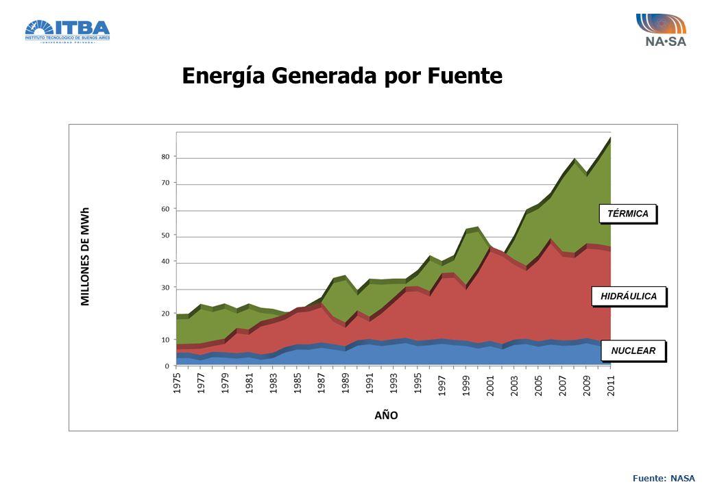 Energía Generada por Fuente Fuente: NASA