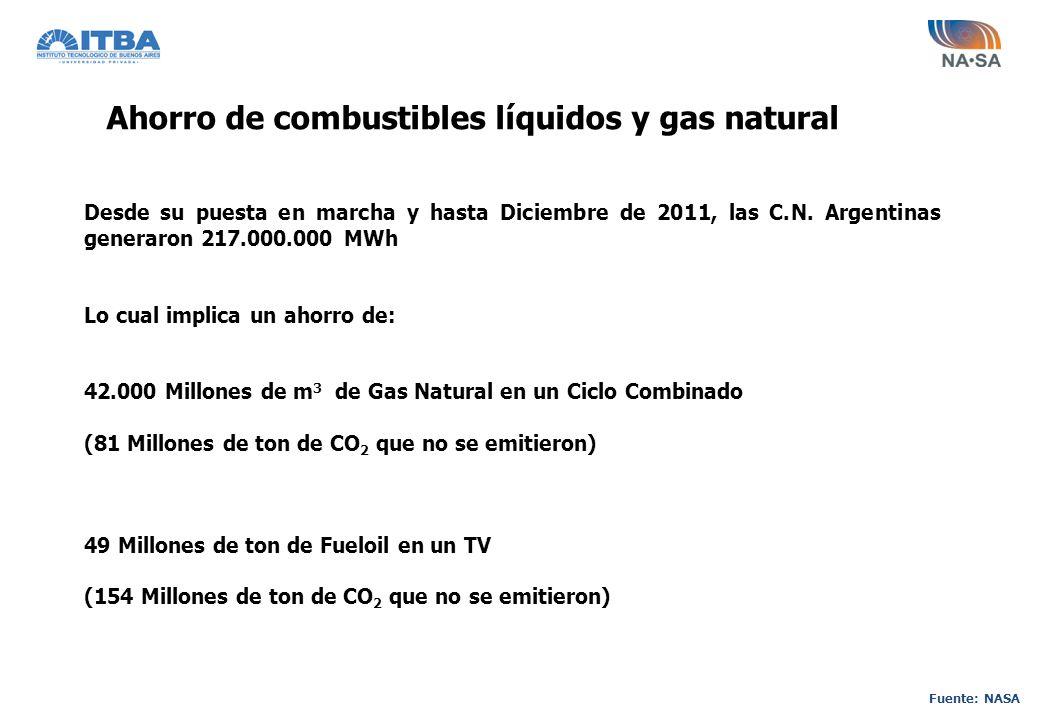 Ahorro de combustibles líquidos y gas natural Fuente: NASA Desde su puesta en marcha y hasta Diciembre de 2011, las C.N. Argentinas generaron 217.000.