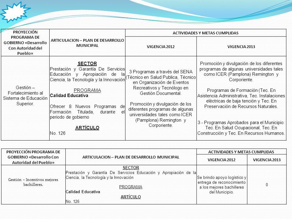 PROYECCIÓN PROGRAMA DE GOBIERNO «Desarrollo Con Autoridad del Pueblo» ARTICULACION – PLAN DE DESARROLLO MUNICIPAL ACTIVIDADES Y METAS CUMPLIDAS VIGENCIA 2012VIGENCIA 2013 Gestión – Apoyo a programas de formación, actividades deportivas y sociales de los docentes.