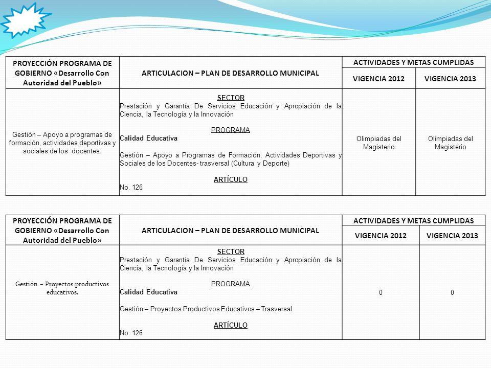 PROYECCIÓN PROGRAMA DE GOBIERNO «Desarrollo Con Autoridad del Pueblo» ARTICULACION – PLAN DE DESARROLLO MUNICIPAL ACTIVIDADES Y METAS CUMPLIDAS VIGENCIA 2012VIGENCIA 2013 Gestión – Sede SENA.