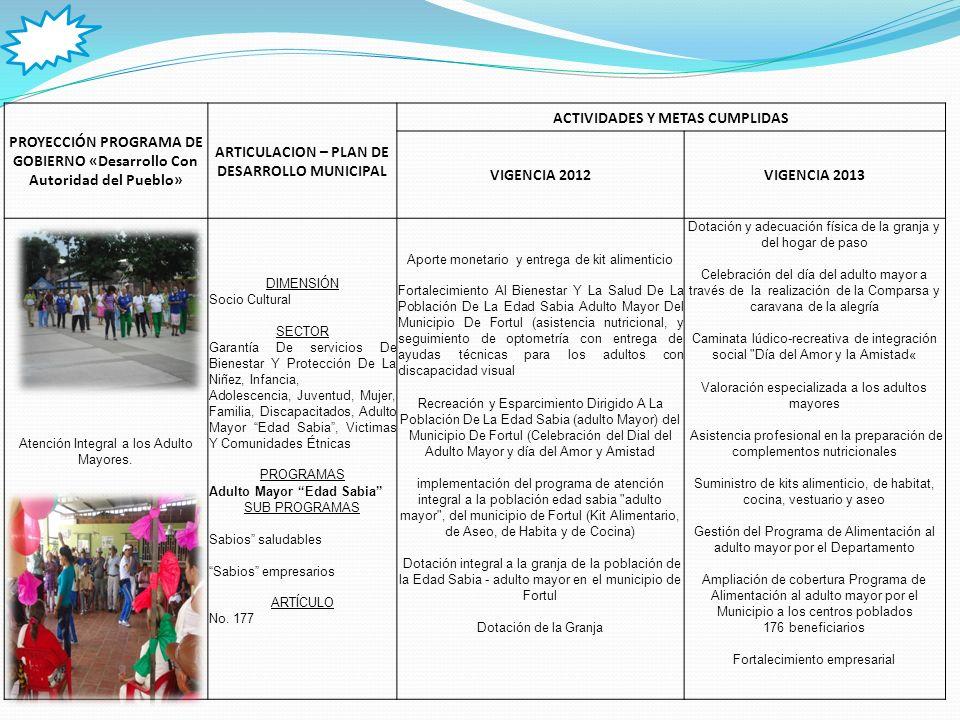 PROYECCIÓN PROGRAMA DE GOBIERNO «Desarrollo Con Autoridad del Pueblo» ARTICULACION – PLAN DE DESARROLLO MUNICIPAL ACTIVIDADES Y METAS CUMPLIDAS VIGENCIA 2012VIGENCIA 2013 Atención Integral a personas Cabezas de Hogar.