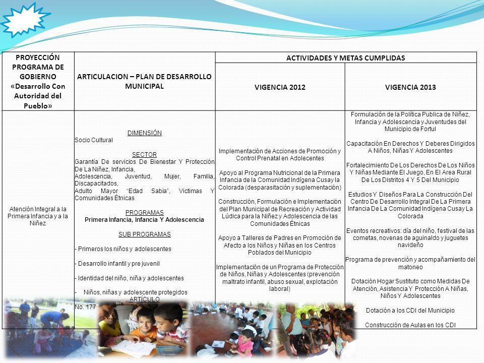 PROYECCIÓN PROGRAMA DE GOBIERNO «Desarrollo Con Autoridad del Pueblo» ARTICULACION – PLAN DE DESARROLLO MUNICIPAL ACTIVIDADES Y METAS CUMPLIDAS VIGENCIA 2012VIGENCIA 2013 Atención Integral a la Adolescencia y juventud (Consejo Municipal de la Juventud) DIMENSIÓN Socio Cultural SECTOR Garantía De servicios De Bienestar Y Protección De La Niñez, Infancia, Adolescencia, Juventud, Mujer, Familia, Discapacitados, Adulto Mayor Edad Sabia, Victimas Y Comunidades Étnicas PROGRAMAS Juventud SUB PROGRAMAS -Juventud política -Juventud emprendedora -Juventud saludable -Juventud social y comunitaria ARTÍCULO No.