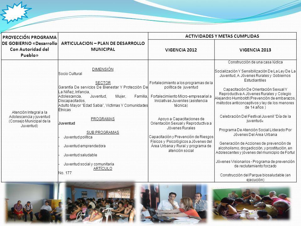 PROYECCIÓN PROGRAMA DE GOBIERNO «Desarrollo Con Autoridad del Pueblo» ARTICULACION – PLAN DE DESARROLLO MUNICIPAL ACTIVIDADES Y METAS CUMPLIDAS VIGENCIA 2012VIGENCIA 2013 Fortalecimiento a los programas de desayunos infantiles, familias en acción y adultos mayores.