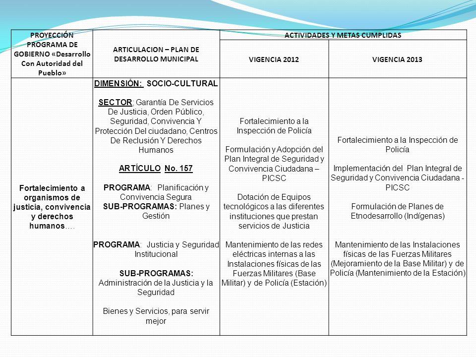 PROYECCIÓN PROGRAMA DE GOBIERNO «Desarrollo Con Autoridad del Pueblo» ARTICULACION – PLAN DE DESARROLLO MUNICIPAL ACTIVIDADES Y METAS CUMPLIDAS VIGENCIA 2012VIGENCIA 2013 Construcción del centro de convivencia y seguridad ciudadana……… DIMENSIÓN: SOCIO- CULTURAL SECTOR; Garantía De Servicios De Justicia, Orden Público, Seguridad, Convivencia Y Protección Del ciudadano, Centros De Reclusión Y Derechos Humanos ARTÍCULO No.