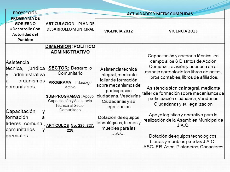 PROYECCIÓN PROGRAMA DE GOBIERNO «Desarrollo Con Autoridad del Pueblo» ARTICULACION – PLAN DE DESARROLLO MUNICIPAL ACTIVIDADES Y METAS CUMPLIDAS VIGENCIA 2012VIGENCIA 2013 Gestión de proyectos productivos para organizaciones sociales.