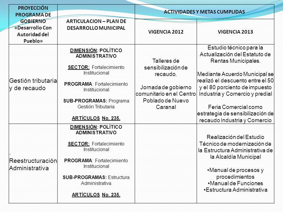 PROYECCIÓN PROGRAMA DE GOBIERNO «Desarrollo Con Autoridad del Pueblo» ARTICULACION – PLAN DE DESARROLLO MUNICIPAL ACTIVIDADES Y METAS CUMPLIDAS VIGENCIA 2012VIGENCIA 2013 Sistematización de procesos y procedimientos institucionales.