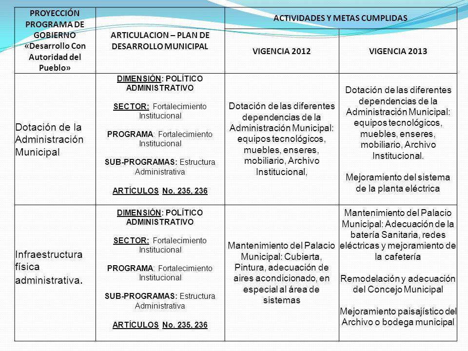 PROYECCIÓN PROGRAMA DE GOBIERNO «Desarrollo Con Autoridad del Pueblo» ARTICULACION – PLAN DE DESARROLLO MUNICIPAL ACTIVIDADES Y METAS CUMPLIDAS VIGENCIA 2012VIGENCIA 2013 Evaluación y seguimientos a requerimientos administrativos.