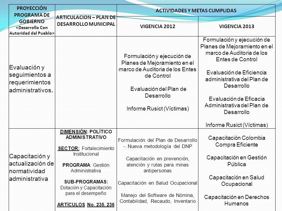 PROYECCIÓN PROGRAMA DE GOBIERNO «Desarrollo Con Autoridad del Pueblo» ARTICULACION – PLAN DE DESARROLLO MUNICIPAL ACTIVIDADES Y METAS CUMPLIDAS VIGENCIA 2012VIGENCIA 2013 Sensibilización e información comunitaria de procesos administrativos DIMENSIÓN: POLÍTICO ADMINISTRATIVO SECTOR: Desarrollo Comunitario PROGRAMA: Liderazgo Activo SUB-PROGRAMAS: Rendición de Cuentas Audiencias Públicas ARTÍCULOS No.