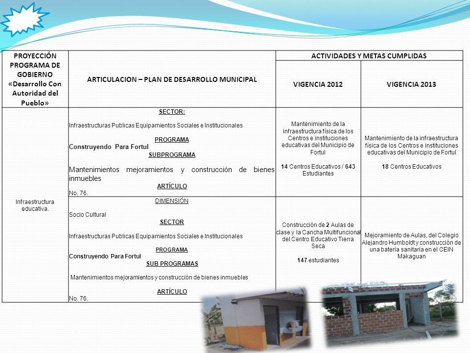 PROYECCIÓN PROGRAMA DE GOBIERNO «Desarrollo Con Autoridad del Pueblo» ARTICULACION – PLAN DE DESARROLLO MUNICIPAL ACTIVIDADES Y METAS CUMPLIDAS VIGENCIA 2012VIGENCIA 2013 Dotación y suministro de la canasta educativa.