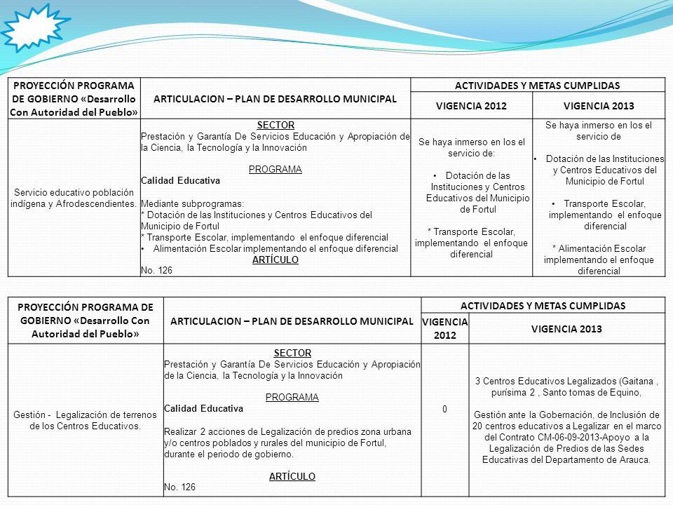 PROYECCIÓN PROGRAMA DE GOBIERNO «Desarrollo Con Autoridad del Pueblo» ARTICULACION – PLAN DE DESARROLLO MUNICIPAL ACTIVIDADES Y METAS CUMPLIDAS VIGENCIA 2012VIGENCIA 2013 Gestión – Fortalecimiento al Sistema de Educación Superior.