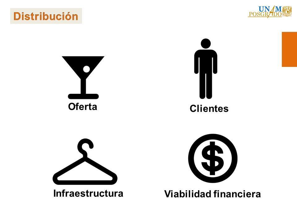 Oferta Infraestructura Clientes Viabilidad financiera
