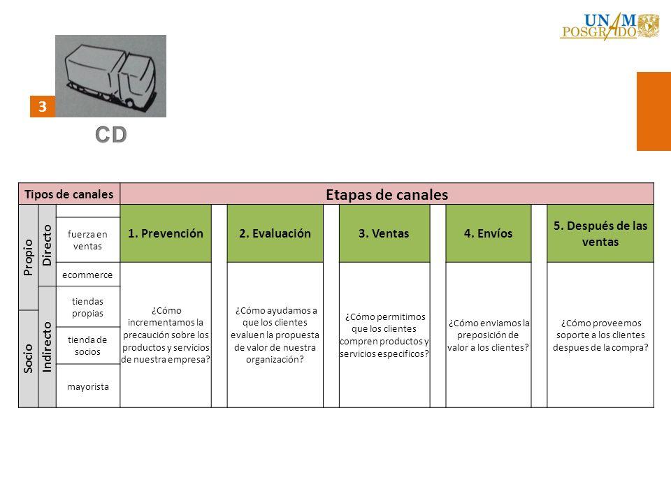 3 Tipos de canales Etapas de canales Propio Directo 1. Prevención2. Evaluación3. Ventas4. Envíos 5. Después de las ventas fuerza en ventas ecommerce ¿