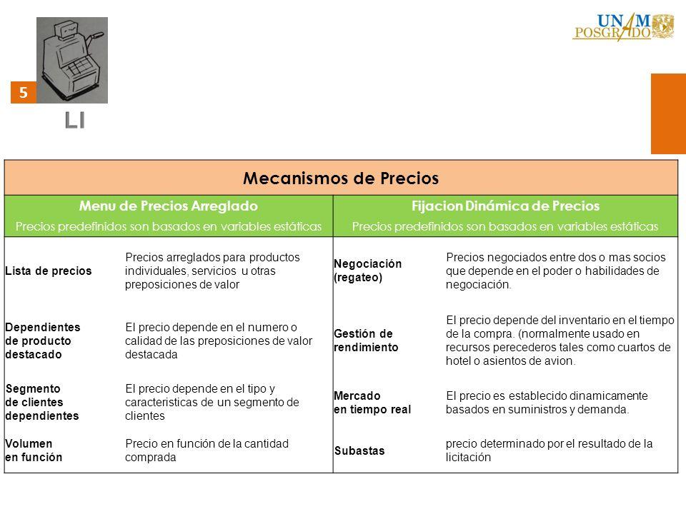5 Mecanismos de Precios Menu de Precios ArregladoFijacion Dinámica de Precios Precios predefinidos son basados en variables estáticas Lista de precios