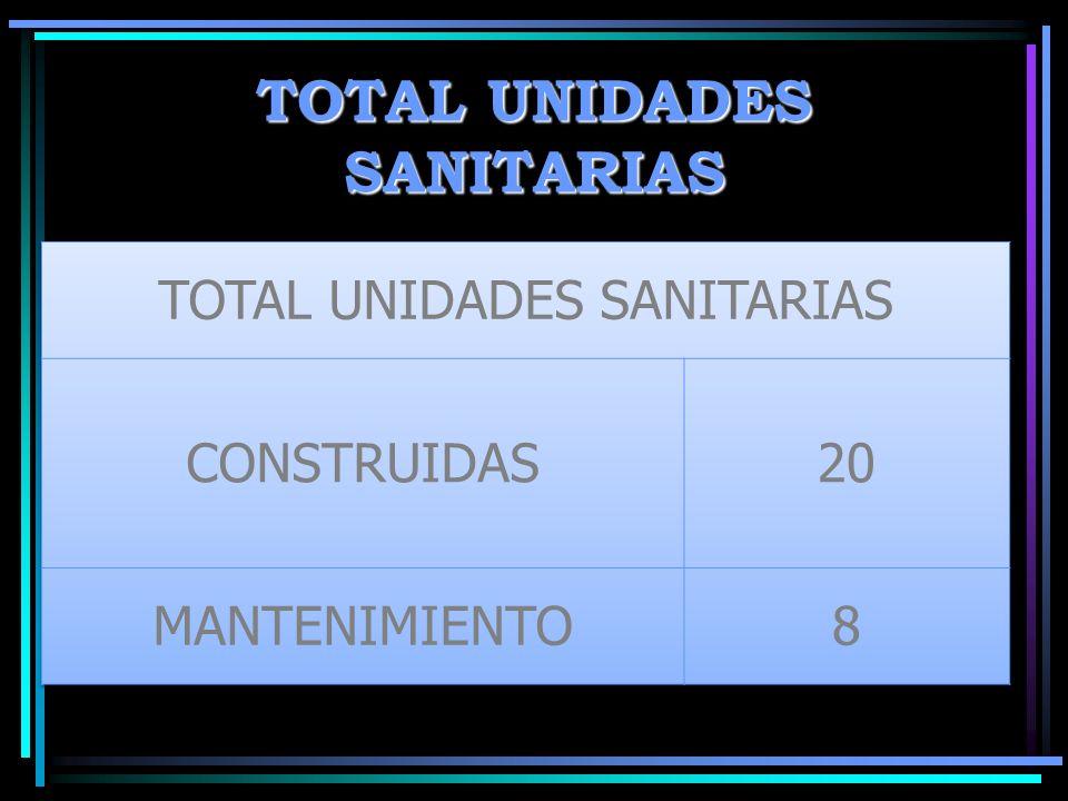 TOTAL UNIDADES SANITARIAS