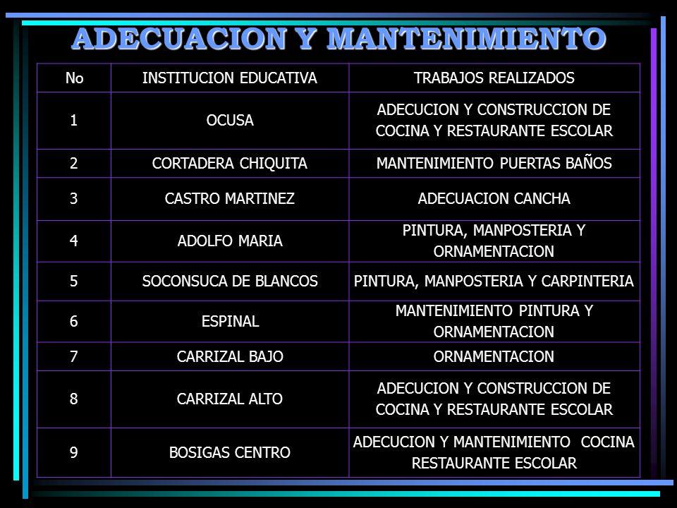 ADECUACION Y MANTENIMIENTO NoINSTITUCION EDUCATIVATRABAJOS REALIZADOS 1OCUSA ADECUCION Y CONSTRUCCION DE COCINA Y RESTAURANTE ESCOLAR 2CORTADERA CHIQUITAMANTENIMIENTO PUERTAS BAÑOS 3CASTRO MARTINEZADECUACION CANCHA 4ADOLFO MARIA PINTURA, MANPOSTERIA Y ORNAMENTACION 5SOCONSUCA DE BLANCOSPINTURA, MANPOSTERIA Y CARPINTERIA 6ESPINAL MANTENIMIENTO PINTURA Y ORNAMENTACION 7CARRIZAL BAJOORNAMENTACION 8CARRIZAL ALTO ADECUCION Y CONSTRUCCION DE COCINA Y RESTAURANTE ESCOLAR 9BOSIGAS CENTRO ADECUCION Y MANTENIMIENTO COCINA RESTAURANTE ESCOLAR