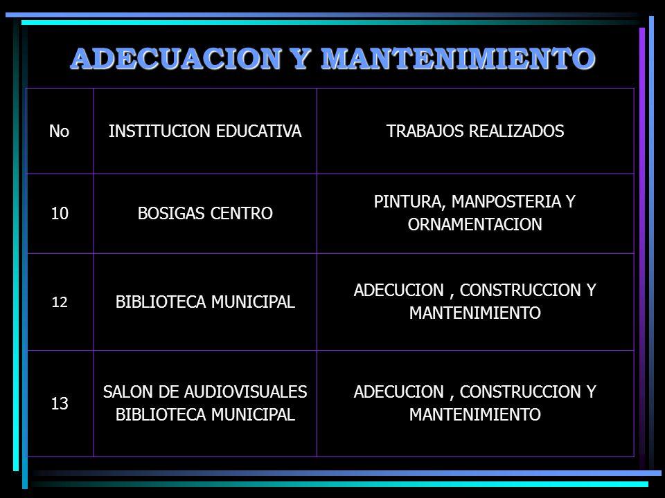 ADECUACION Y MANTENIMIENTO NoINSTITUCION EDUCATIVATRABAJOS REALIZADOS 10BOSIGAS CENTRO PINTURA, MANPOSTERIA Y ORNAMENTACION 12 BIBLIOTECA MUNICIPAL ADECUCION, CONSTRUCCION Y MANTENIMIENTO 13 SALON DE AUDIOVISUALES BIBLIOTECA MUNICIPAL ADECUCION, CONSTRUCCION Y MANTENIMIENTO