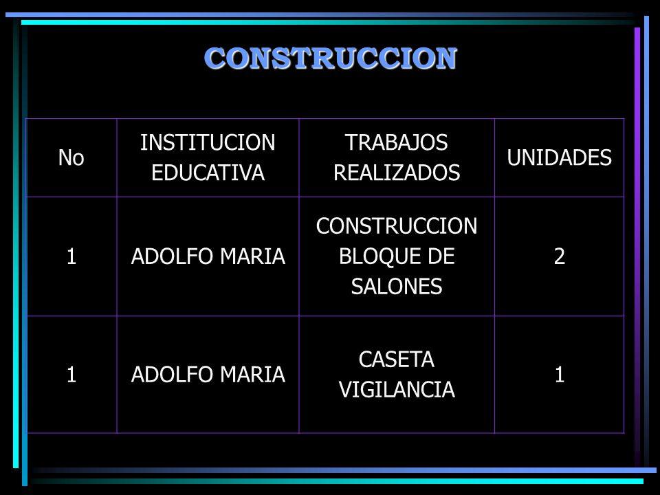CONSTRUCCION No INSTITUCION EDUCATIVA TRABAJOS REALIZADOS UNIDADES 1ADOLFO MARIA CONSTRUCCION BLOQUE DE SALONES 2 1ADOLFO MARIA CASETA VIGILANCIA 1