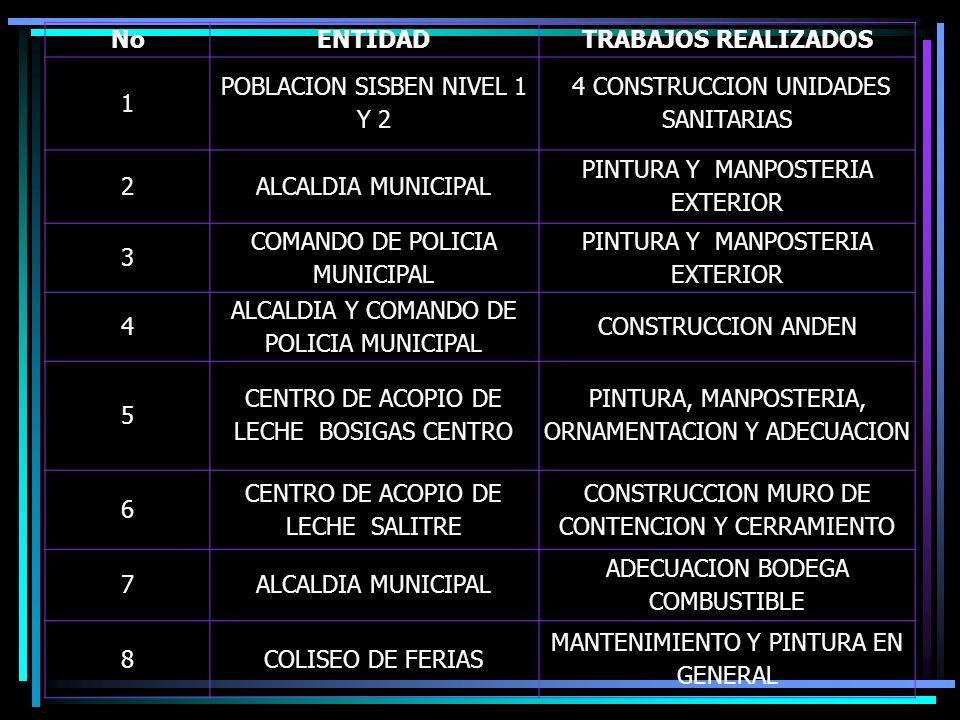 NoENTIDADTRABAJOS REALIZADOS 1 POBLACION SISBEN NIVEL 1 Y 2 4 CONSTRUCCION UNIDADES SANITARIAS 2ALCALDIA MUNICIPAL PINTURA Y MANPOSTERIA EXTERIOR 3 COMANDO DE POLICIA MUNICIPAL PINTURA Y MANPOSTERIA EXTERIOR 4 ALCALDIA Y COMANDO DE POLICIA MUNICIPAL CONSTRUCCION ANDEN 5 CENTRO DE ACOPIO DE LECHE BOSIGAS CENTRO PINTURA, MANPOSTERIA, ORNAMENTACION Y ADECUACION 6 CENTRO DE ACOPIO DE LECHE SALITRE CONSTRUCCION MURO DE CONTENCION Y CERRAMIENTO 7ALCALDIA MUNICIPAL ADECUACION BODEGA COMBUSTIBLE 8COLISEO DE FERIAS MANTENIMIENTO Y PINTURA EN GENERAL