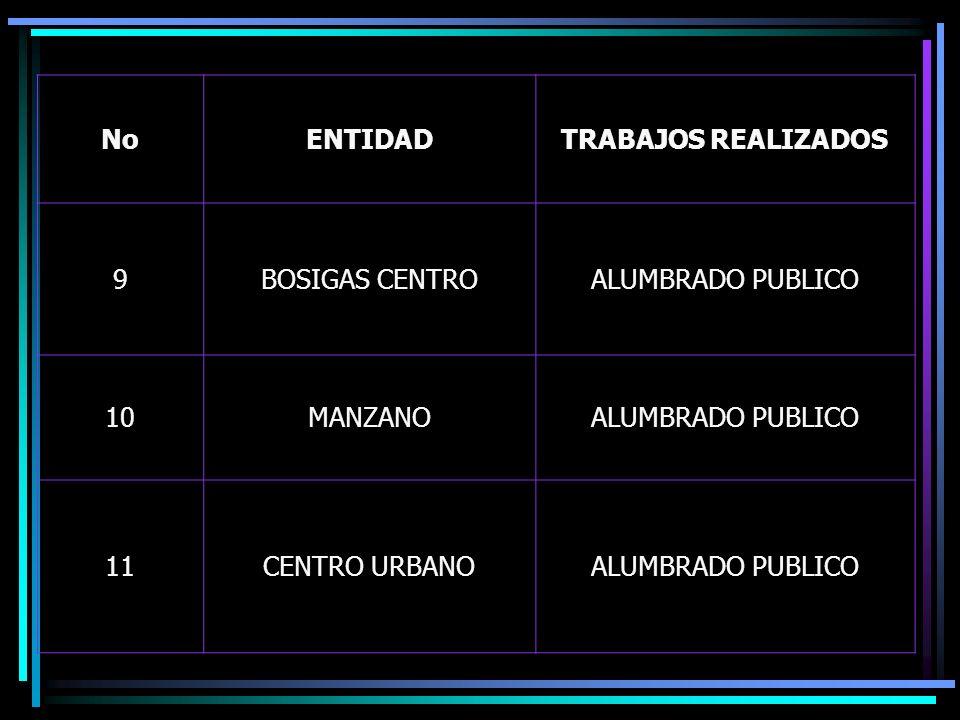 NoENTIDADTRABAJOS REALIZADOS 9BOSIGAS CENTROALUMBRADO PUBLICO 10MANZANOALUMBRADO PUBLICO 11CENTRO URBANOALUMBRADO PUBLICO