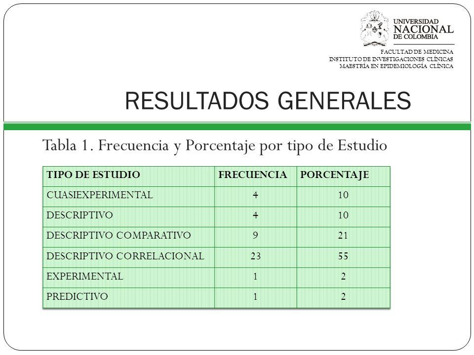 RESULTADOS GENERALES FACULTAD DE MEDICINA INSTITUTO DE INVESTIGACIONES CLÍNICAS MAESTRÍA EN EPIDEMIOLOGÍA CLÍNICA Tabla 1.