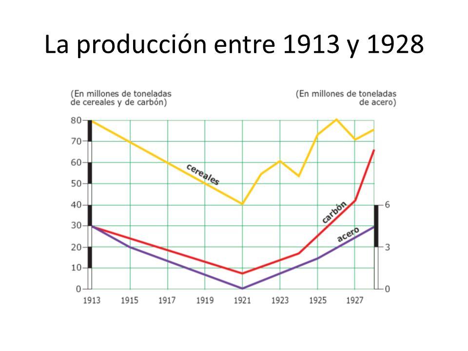 La producción entre 1913 y 1928