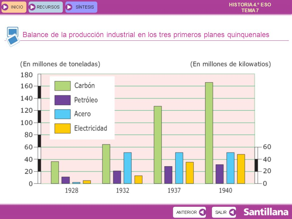 HISTORIA 4.º ESO TEMA 7 Balance de la producción industrial en los tres primeros planes quinquenales